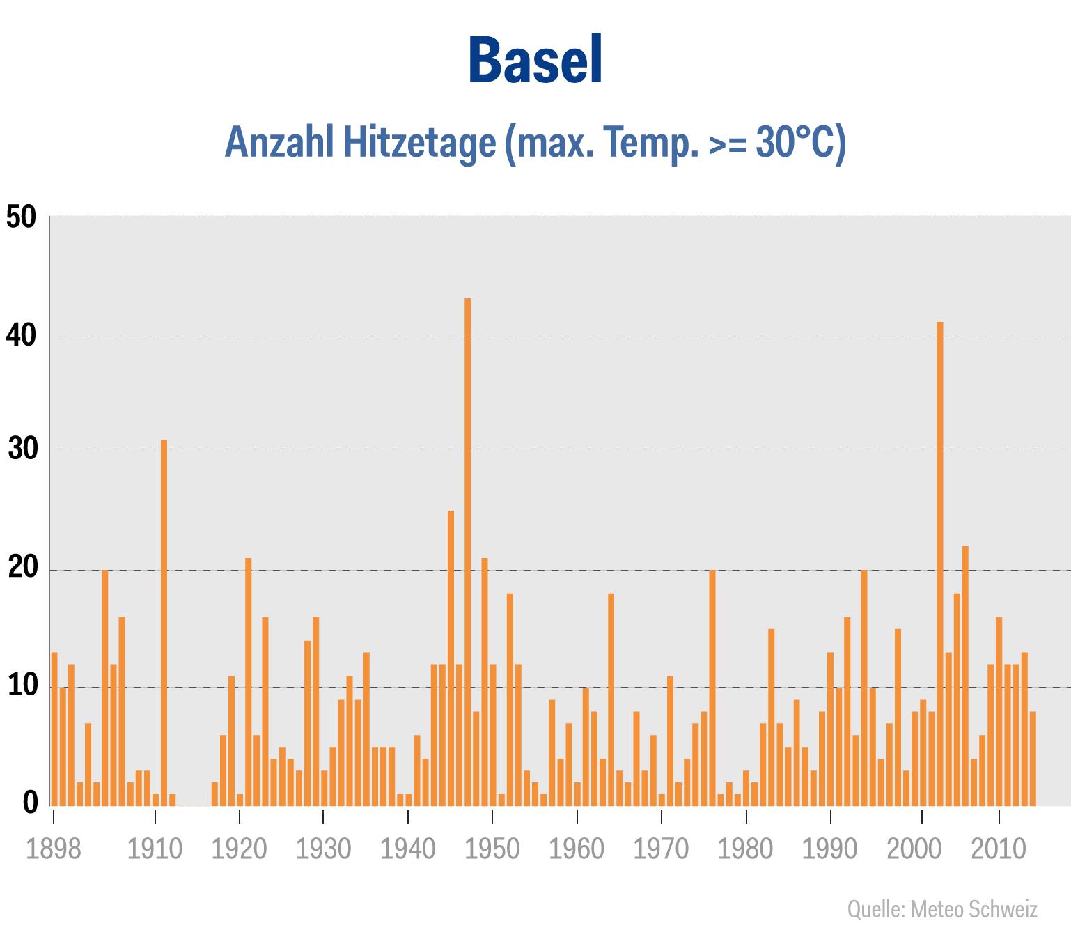 wetter-chart-basel