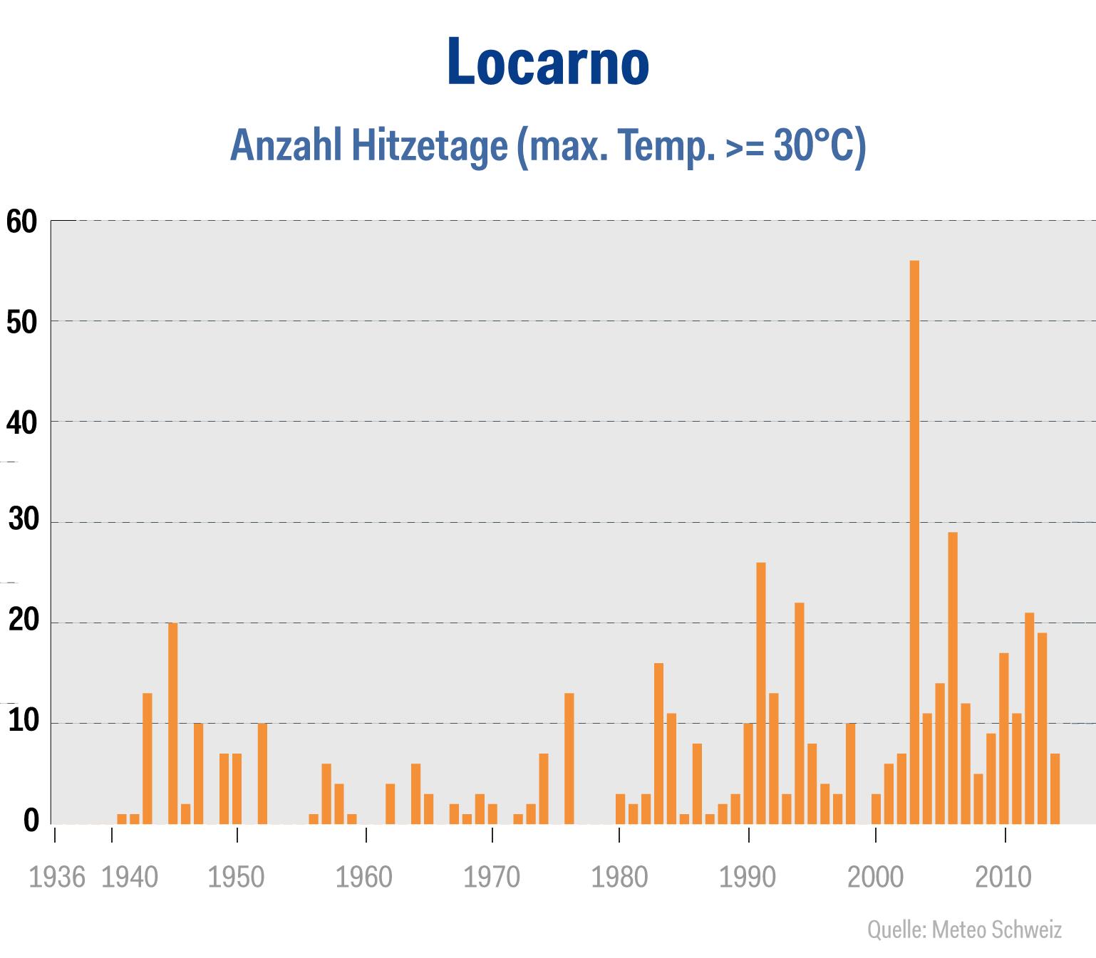 wetter-chart-locarno